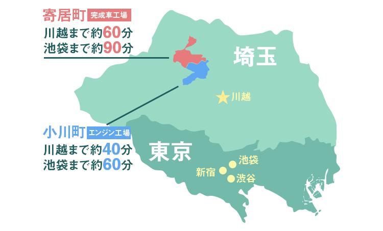 社宅・住み込み寮は都心に近く住みよい埼玉南西部にあります。寄居町の完成車工場は川越まで約60分、池袋まで90分。小川町のエンジン工場は川越まで約40分、池袋まで約60分。